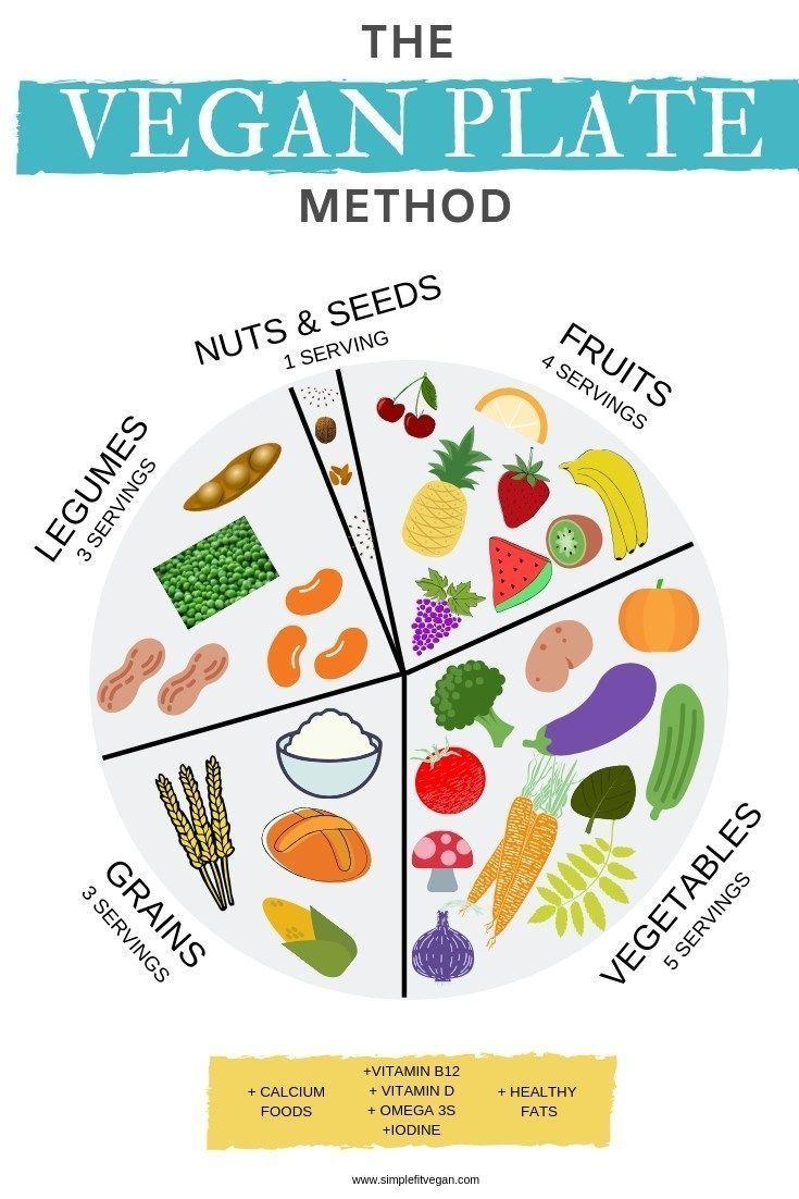 Photo of Was Veganer jeden Tag essen sollten – Diat – #Diät #Essen #jeden #sollten #Tag …