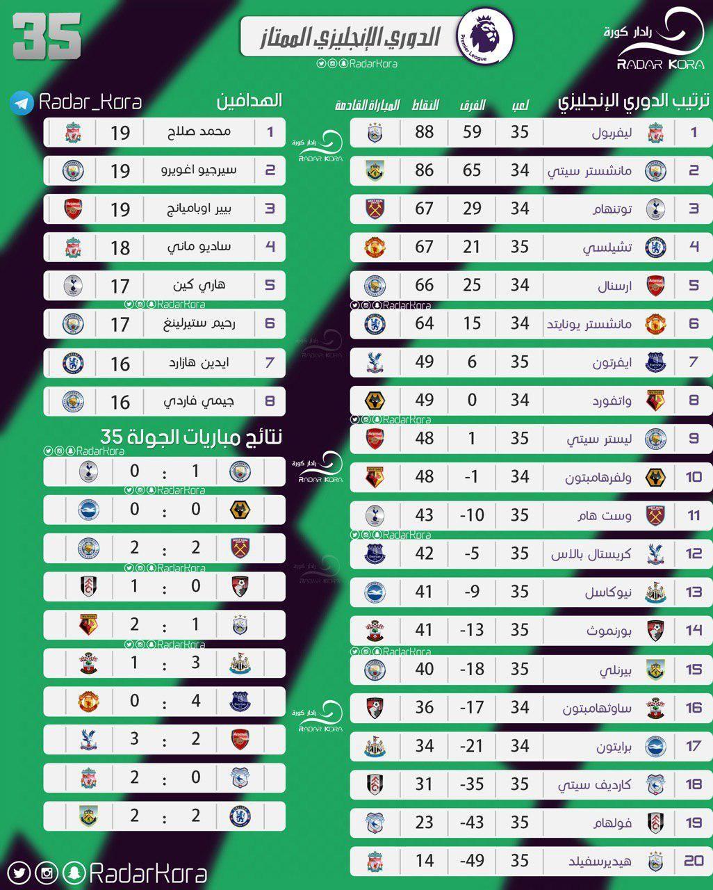 مباريات الدوري جدول ترتيب الدوري المصري