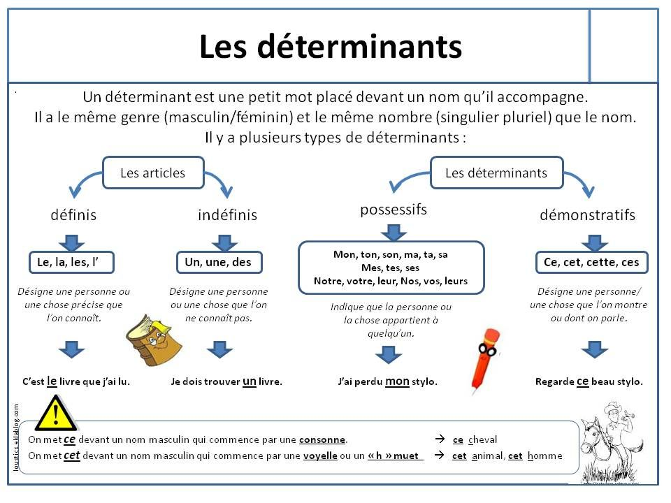 Lecon Les Determinants Les Determinants Ce2 Exercice Grammaire