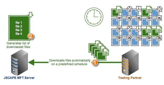 learn how to generate a list of freshly download ed files at the