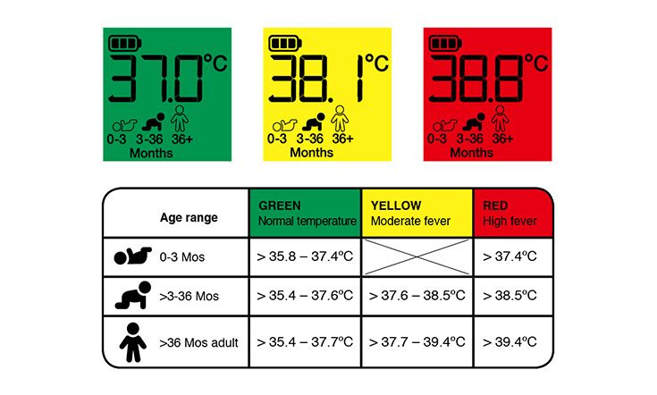 If your baby   body temperature is consistently above the normal range this called  fever see here an age based guide also chart in degrees general rh pinterest
