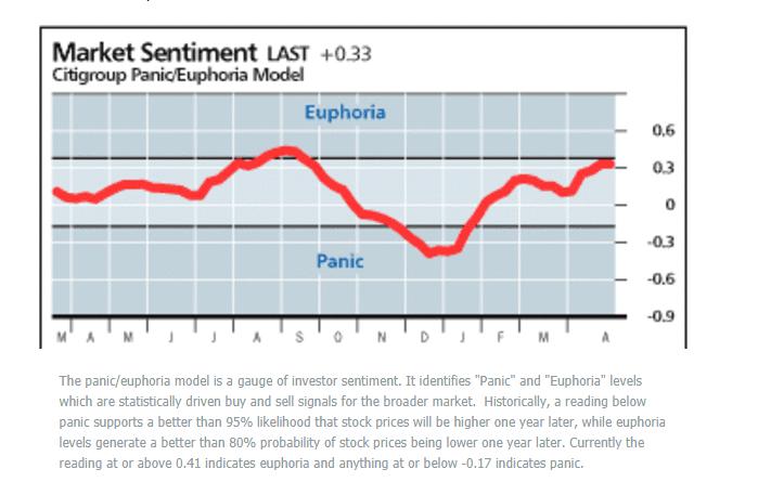 Stock Market Sentiment Panic And Euphoria Model Stock Market
