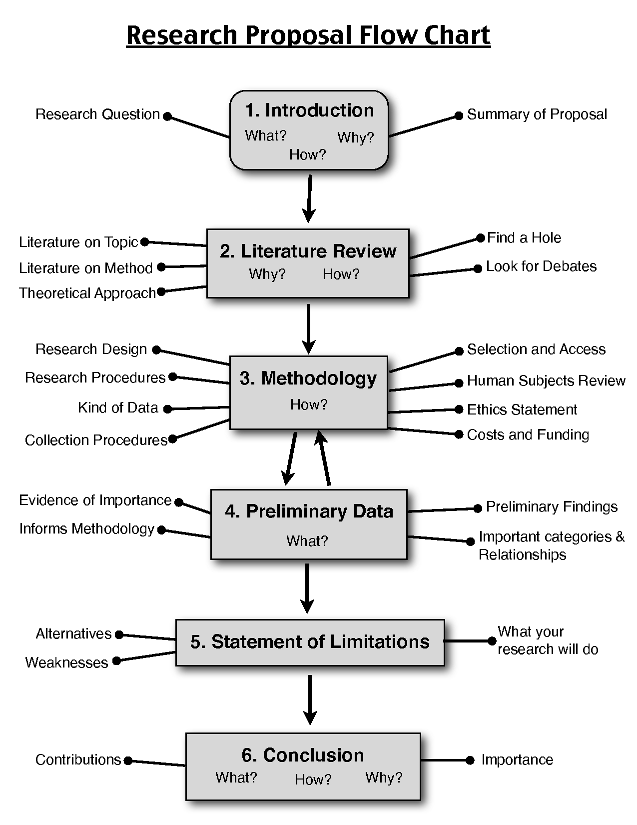 Research Proposal Flow Chart  School Stuff    Chart