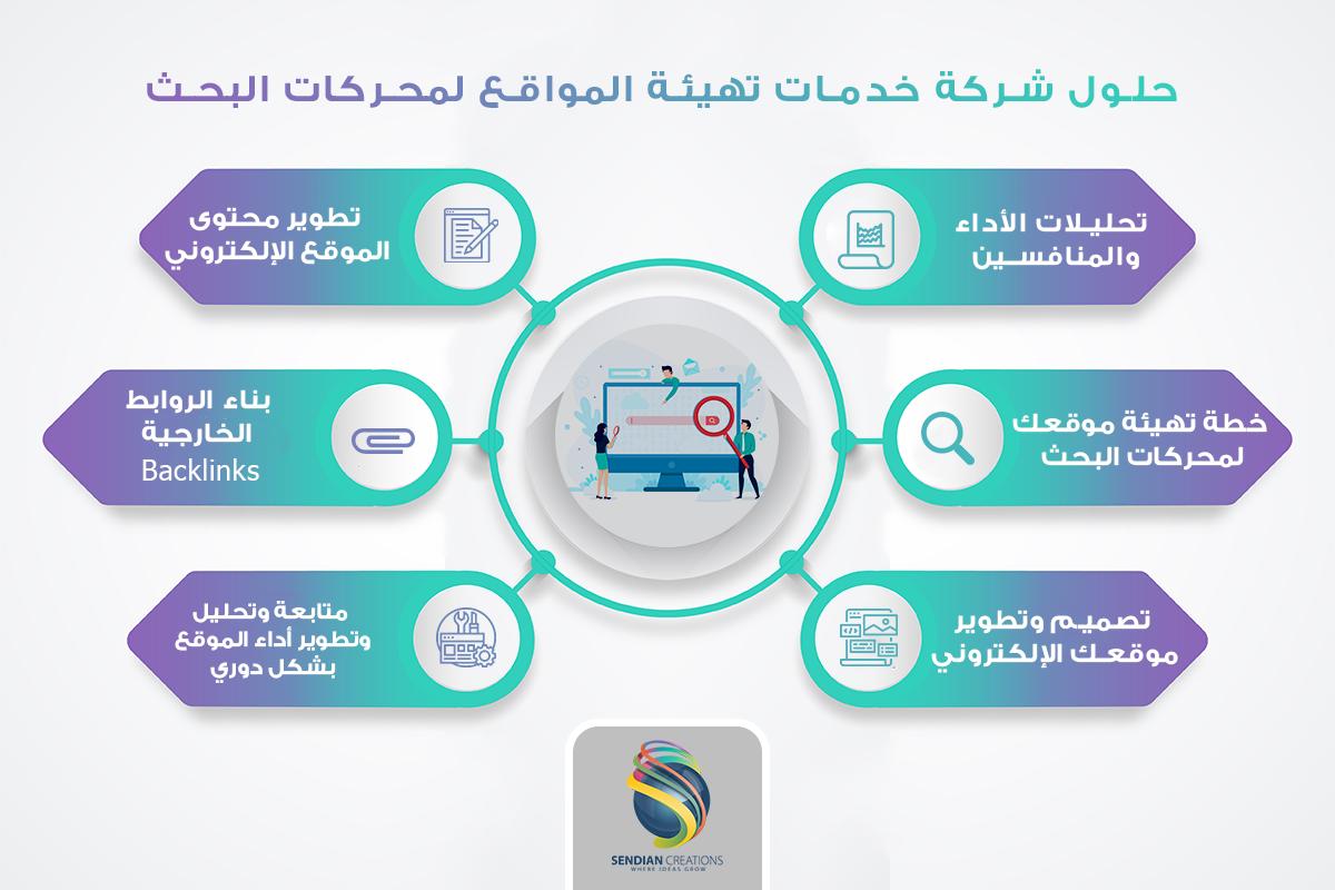 اختيار أفضل شركة خدمات تهيئة المواقع لمحركات البحث Search Engine Optimization Search Engine Optimization Seo Search Engine