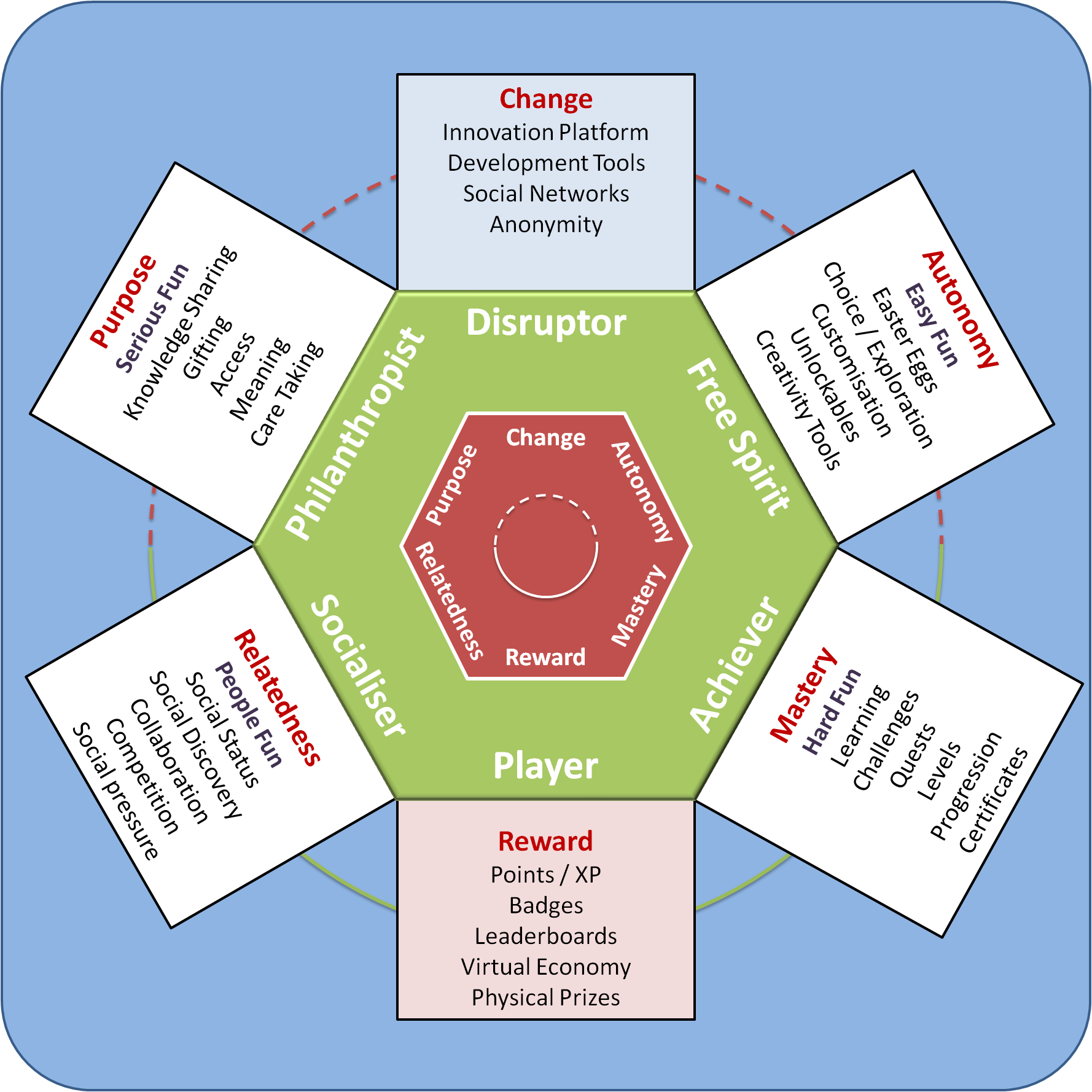 A Player Type Framework For Gamification Design Blended Learning
