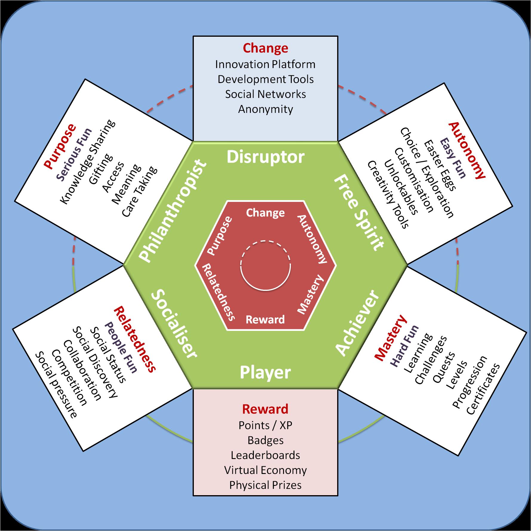 A Player Type Framework for Gamification Design Blended