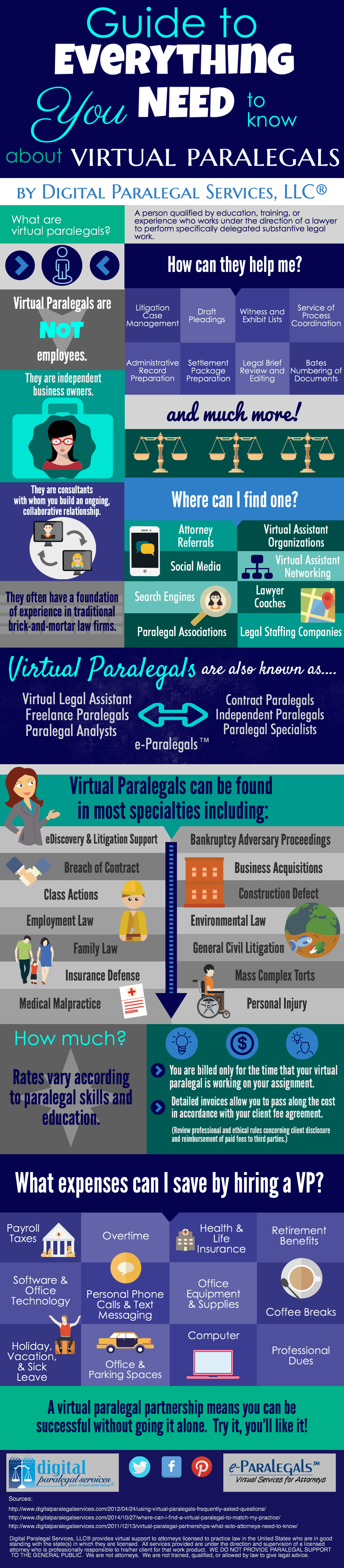 This Infographic Brought To You By Digital Paralegal