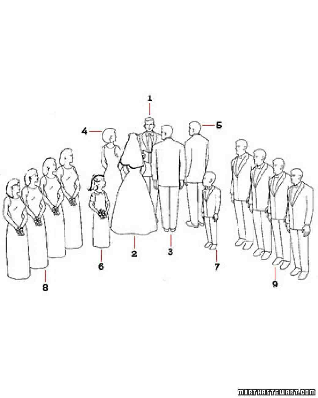 Diagram Of Wedding Processional - Wiring Library •