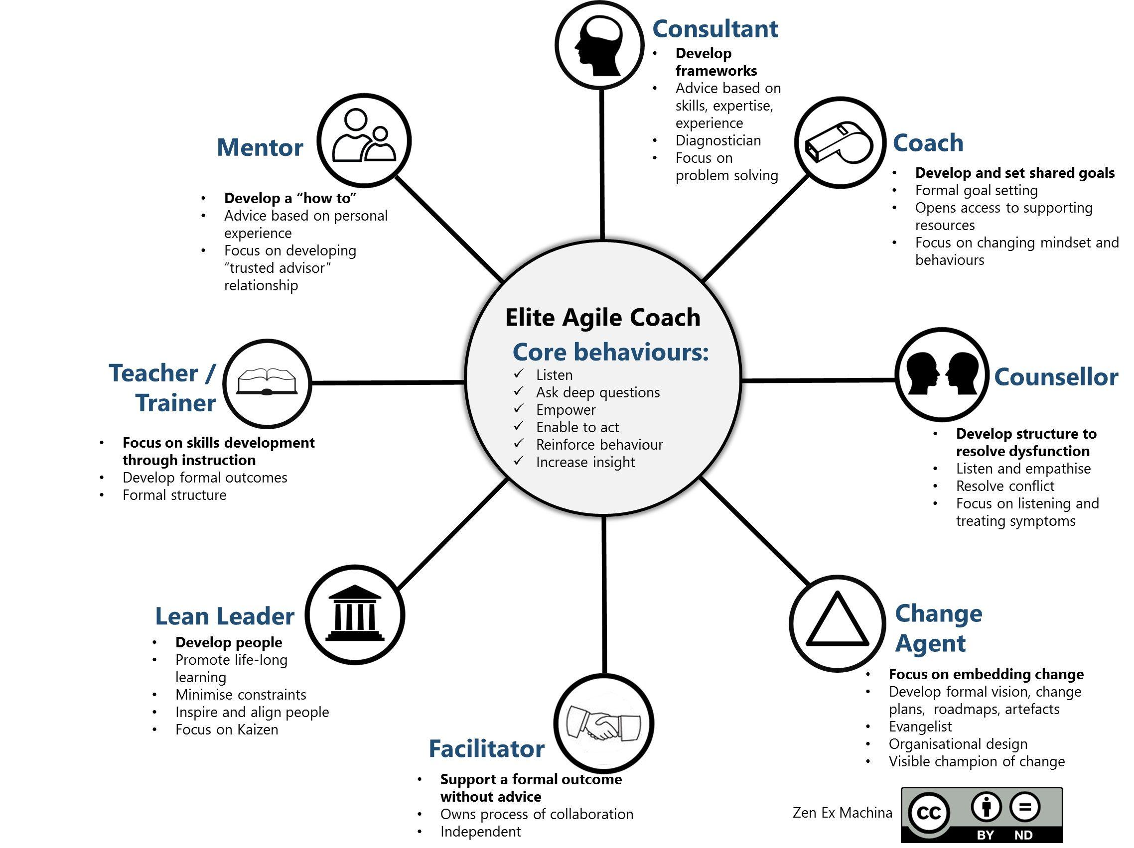 The Elite Agile Coach