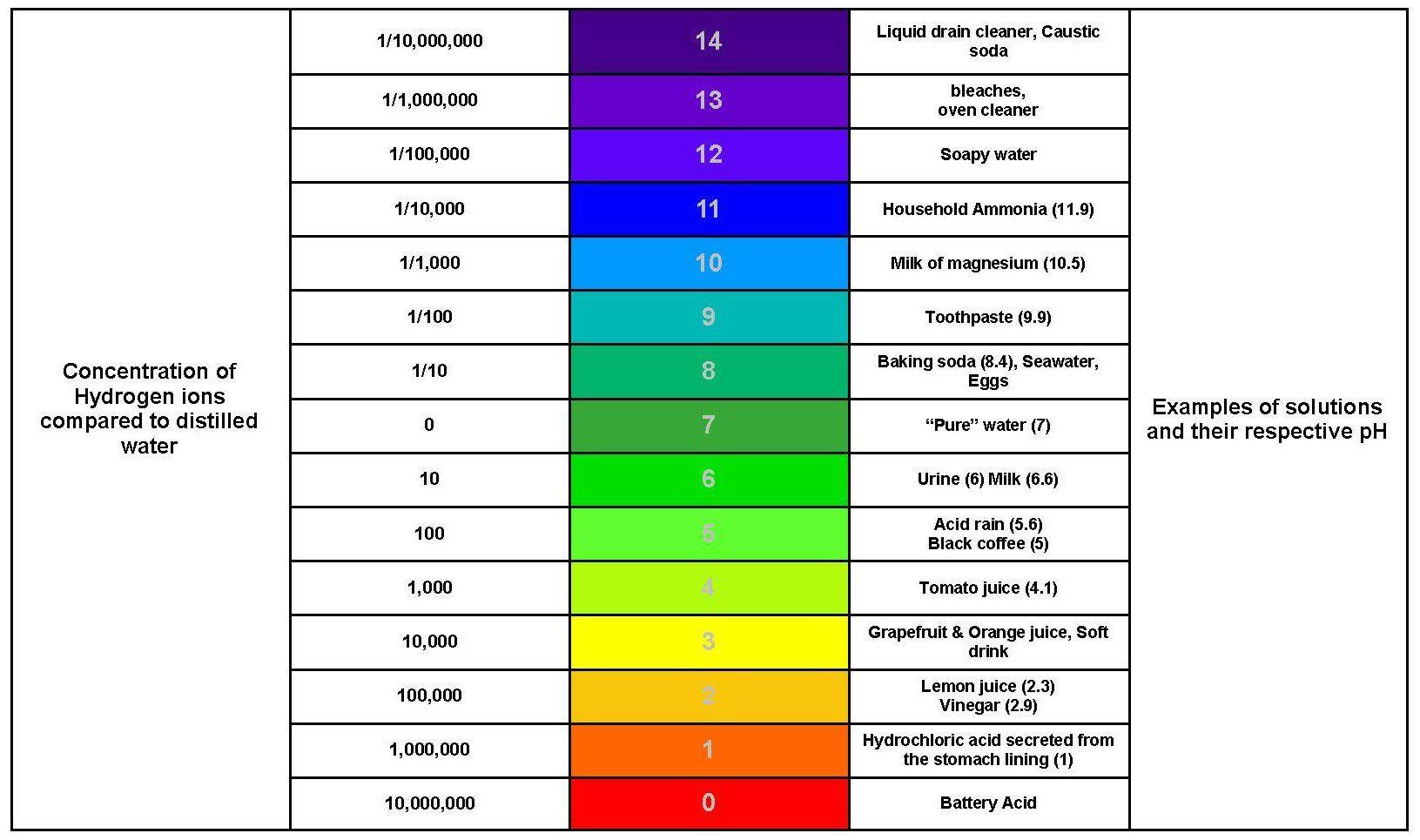 Ph Scale for Litmus Paper Color Hydroponics, Hydroponics