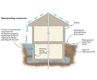 A Basement Leak Repair May Not Be As Distressing As Customers Think Basement Leak Repair Vancouver Waterproofing Basement Leaking Basement Basement Repair