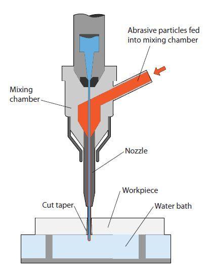 laser metal cutting machine mechanism