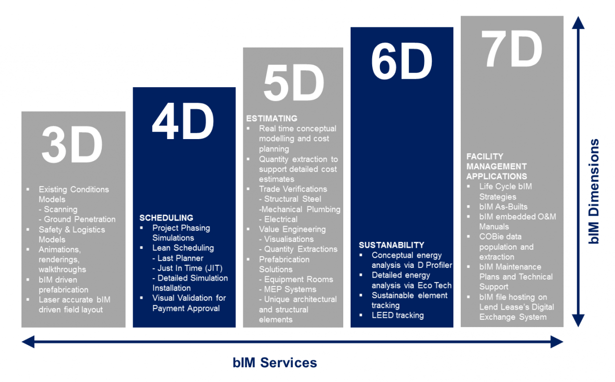 the advantages of bim and its future building