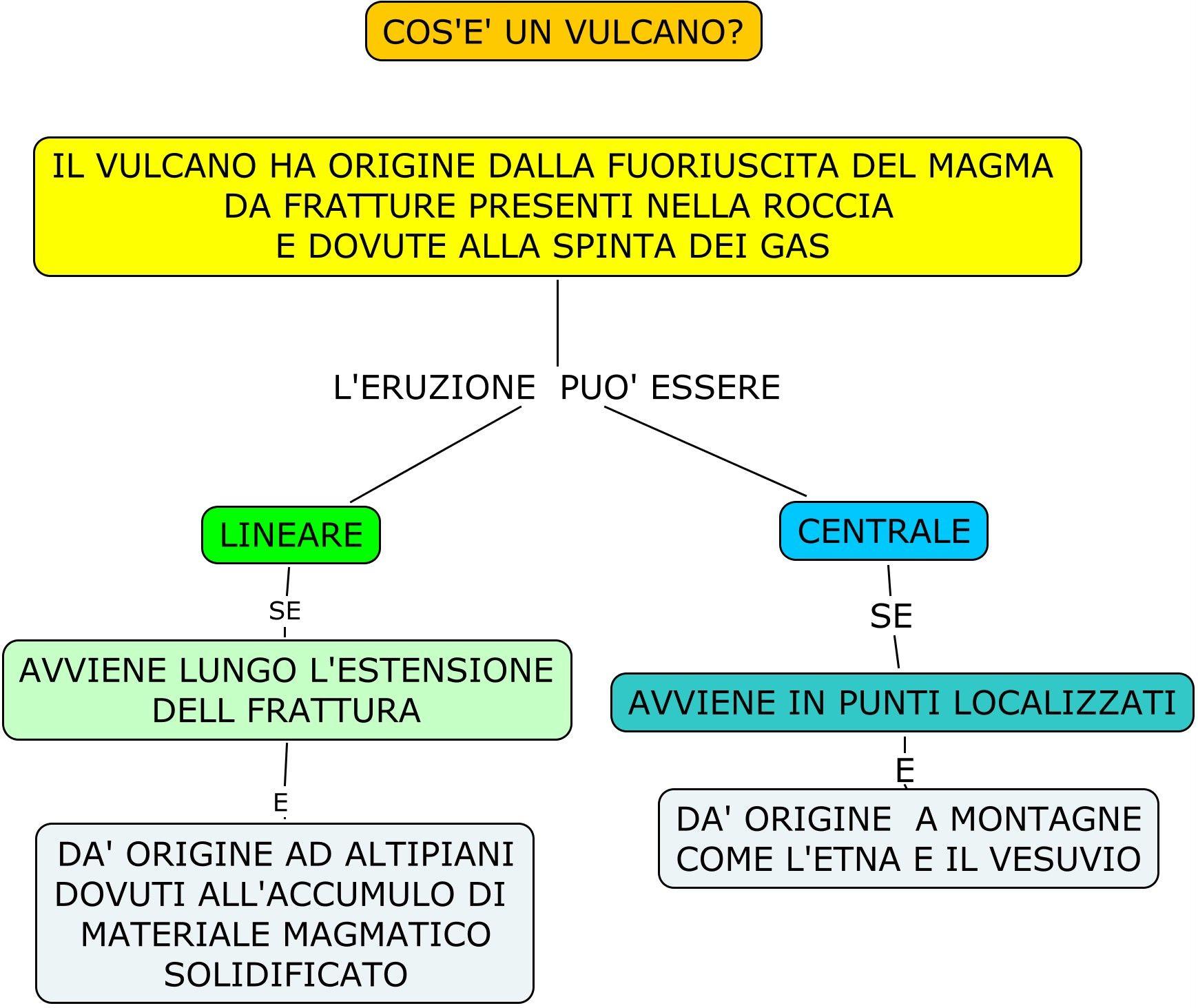 mappe scienze vulcano acido basico istruzione scuola