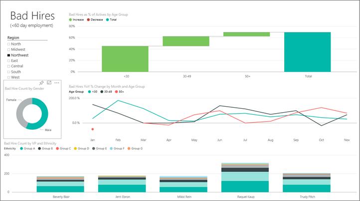 Human Resources Sample For Power Bi Take A Tour Microsoft Power Bi Dashboard Examples Data Visualization Human Resources