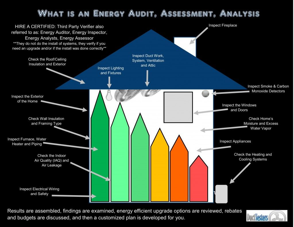 What Is An Energy Audit Energy Assessment Energy Analysis Energy Inspection Energy Assessment Energy Audit Energy