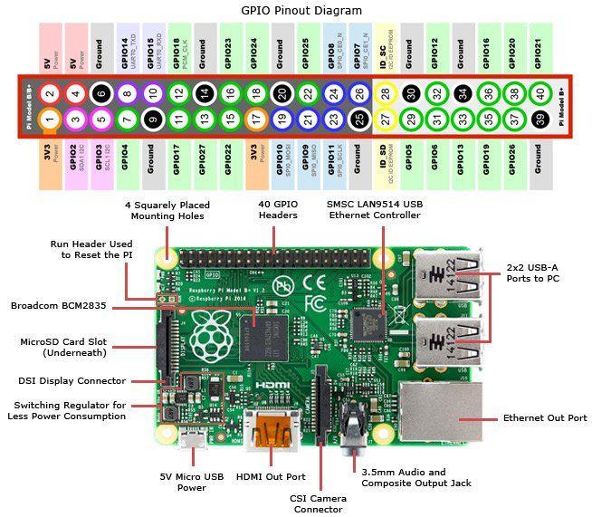 Raspberry Pi Pinout Diagram | Computers | Raspberry pi b, Raspberry on ps2 pinout diagram, motherboard wiring-diagram, usb port wiring-diagram, usb keyboard wiring-diagram, ps2 to usb circuit,