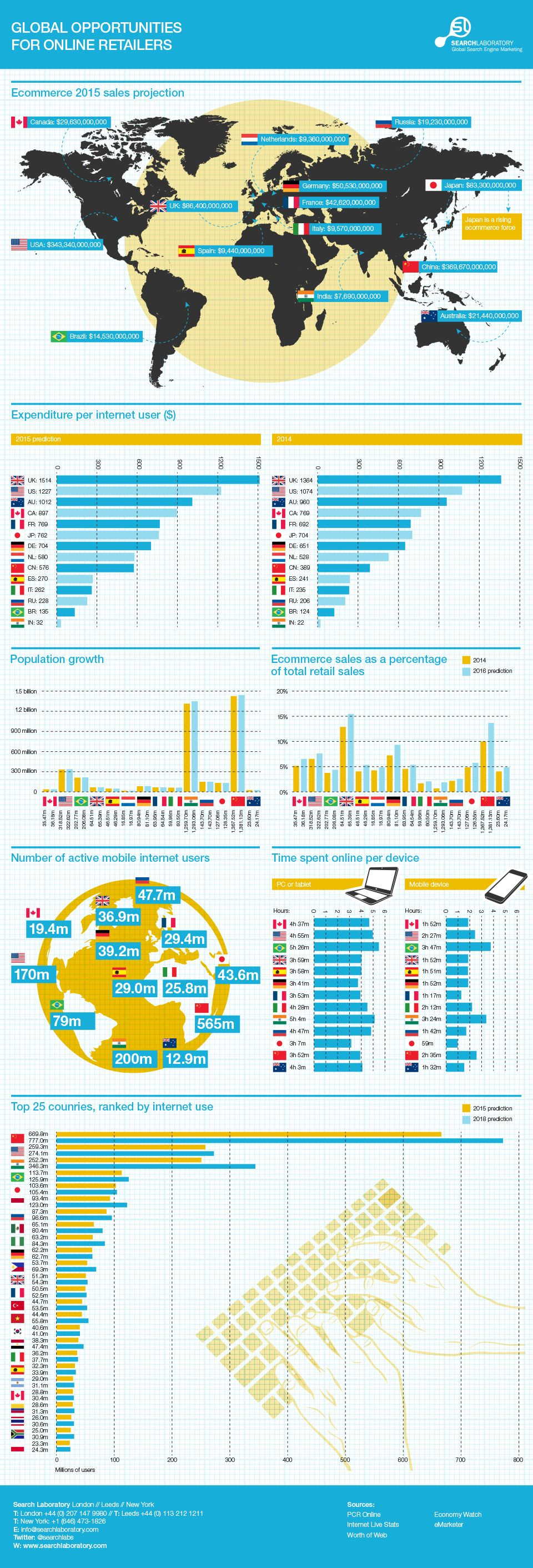 Global Opportunities for Online Retailers #infographic
