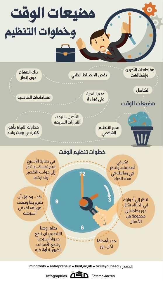 خطوات التنظيم Life Skills Activities Life Habits Life Skills