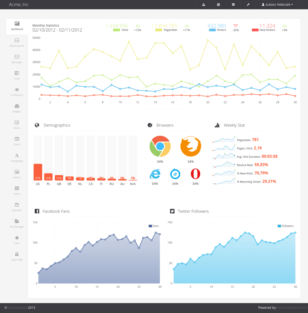 ACME Dashboard Bootstrap Admin Template by lukaszholeczek