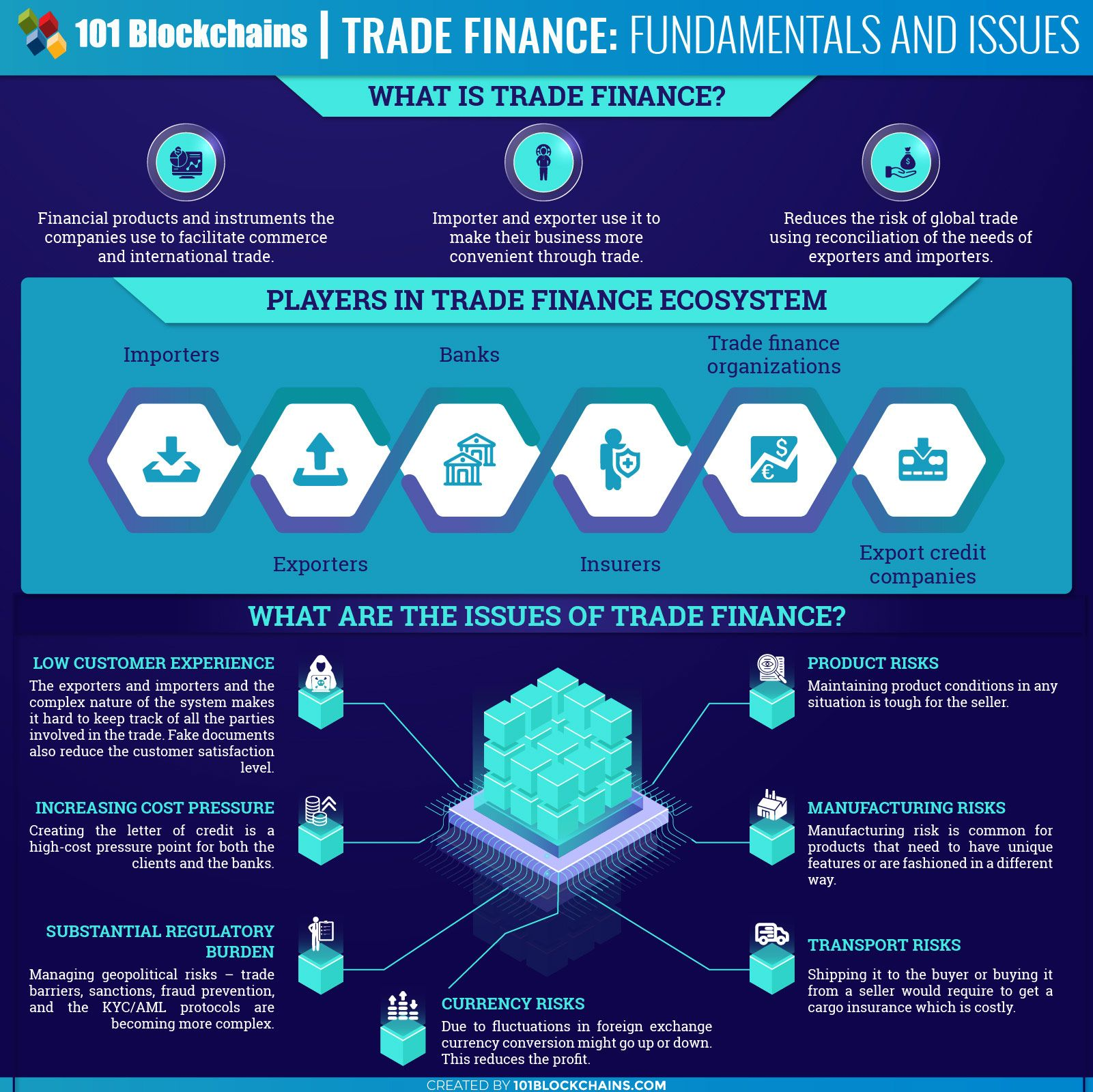 Trade Finance Blockchain Redesigning The World Of Trades And Businesses Trade Finance Blockchain Blockchain Technology