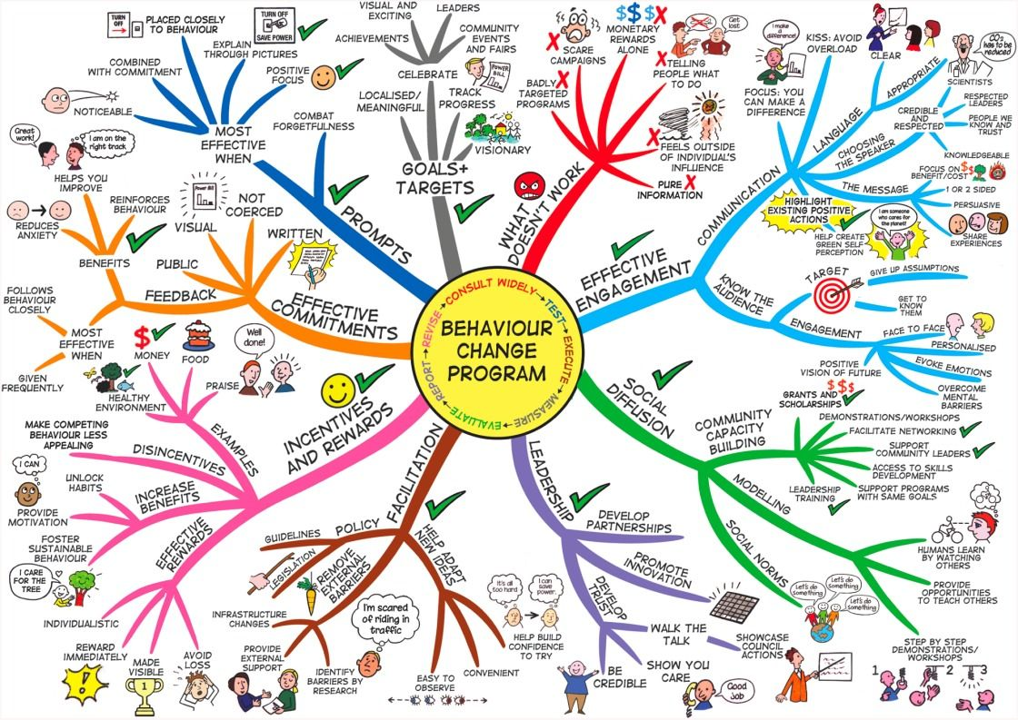 creating a stimulating  u0026 effective mind map  1  start with the central topic 2  use an imag