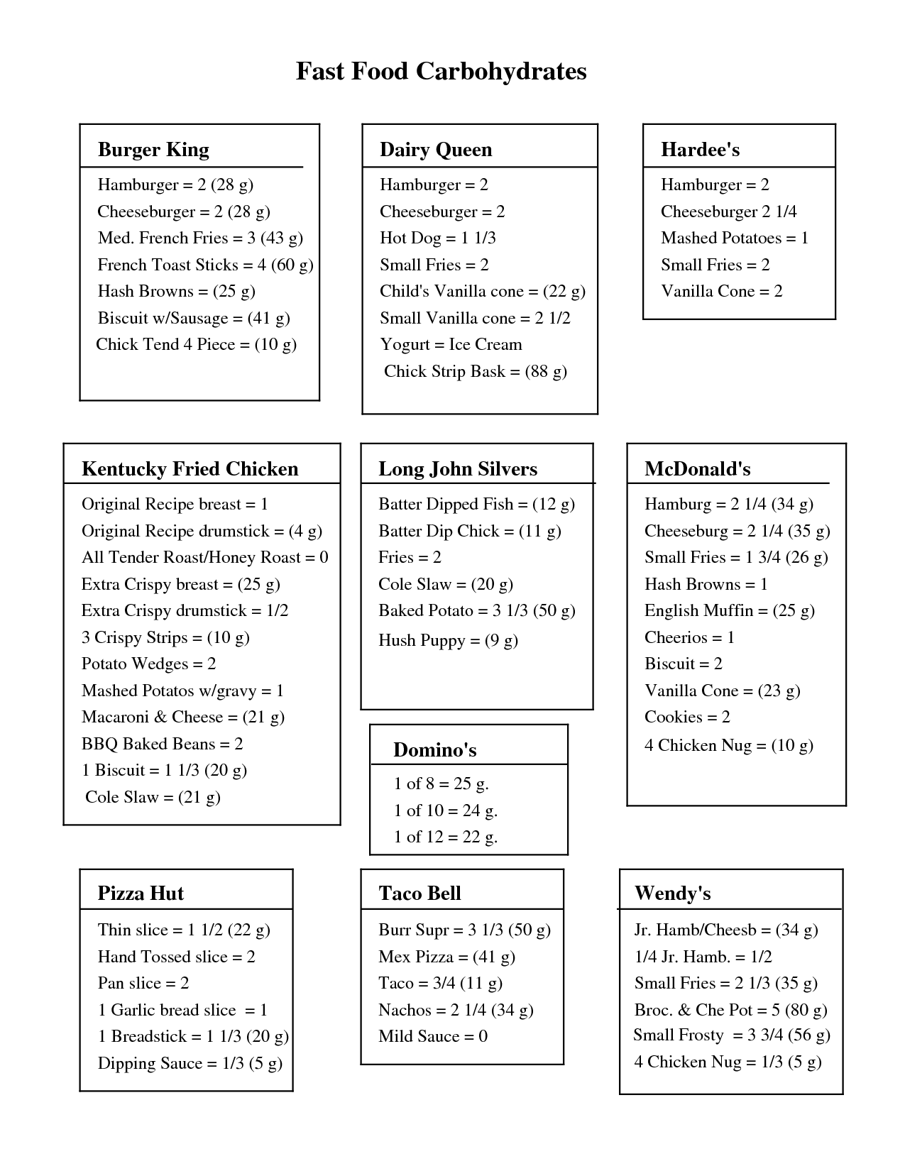 Free print carb counter chart fast foods pdf also rh pinterest