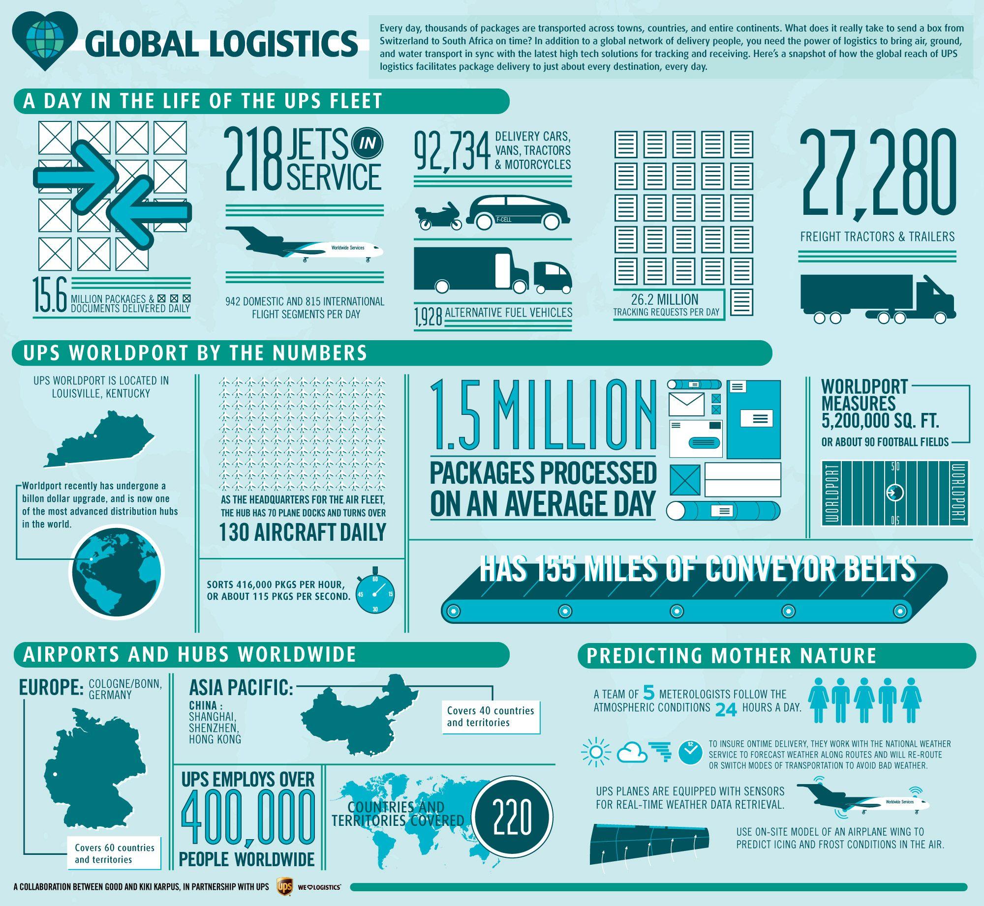 Global Logistics #Infografia