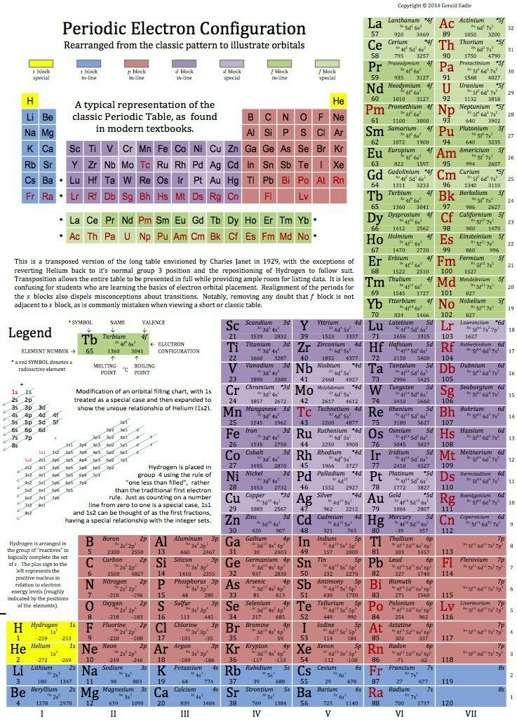 Eadie's Periodic Electron Configuration 2014 Charts