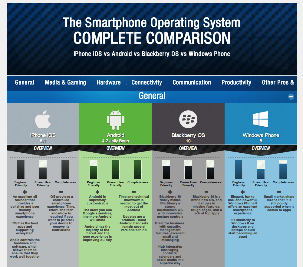 iOS, Android, Blackberry and Windows Phone 8 Compared in