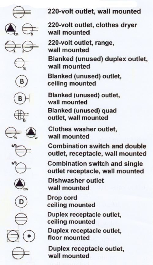 Electrical outlets 1 blueprint symbols | My DIYs/Recycled/Upcycled ...