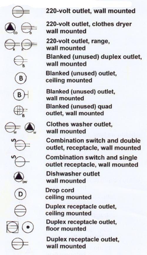 Symbols Blueprint Symbols Electrical Symbols Home Electrical Wiring