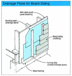 Rain Screen Design Are Furring Strips A Liability Rainscreen Cladding Siding Detail Wood Siding