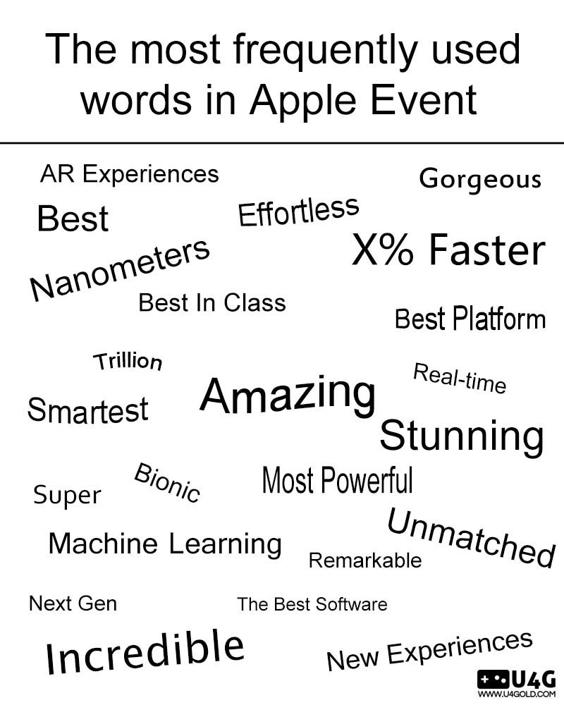 The Most Frequently Used Words In Apple Event Appleevent Iphonexs Iphonexsmax Applespecialevent Appleevent2018 Itunes Gift Cards Words Gift Card Deals