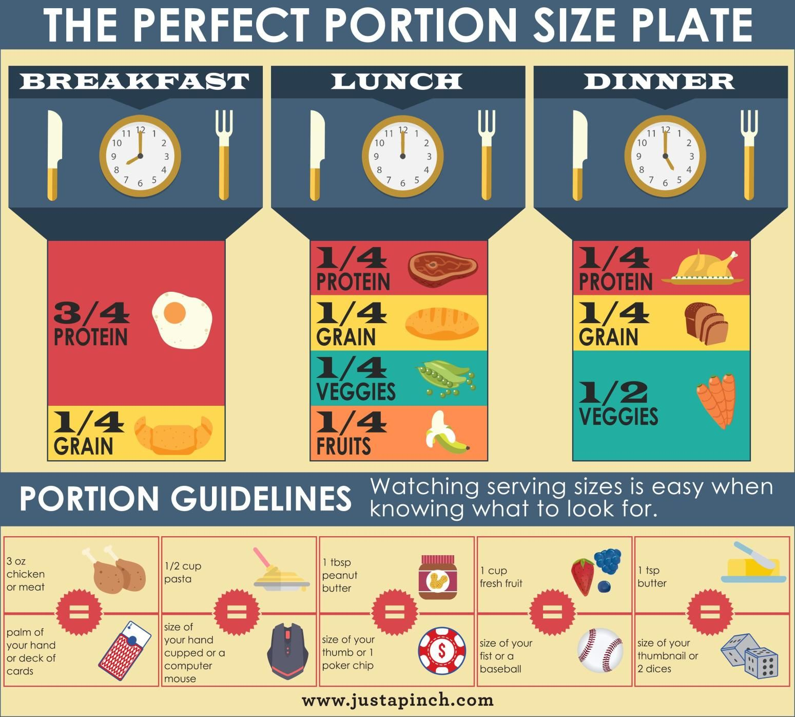 the perfect portion size plate chart justapinch foodbites sizes for foodies who watch their weight also control food portions and serving mindful rh pinterest