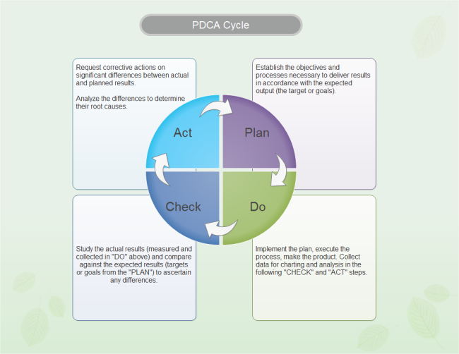 Editable Pdca Cycle Template Use It For Your Six Sigma Process