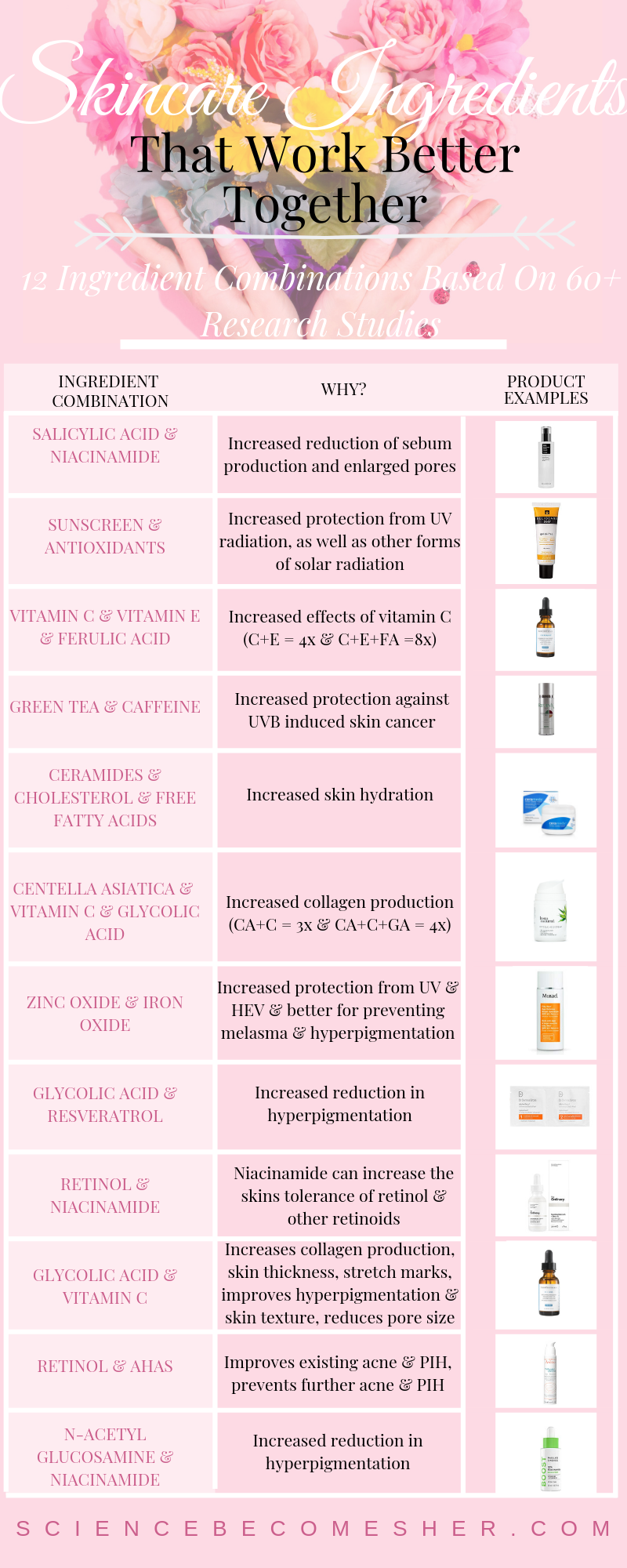 12 Skincare Ingredient Combinations That Work Better Together Where To Find Them Skincare Ingredients Skin Care Solutions Skin Care