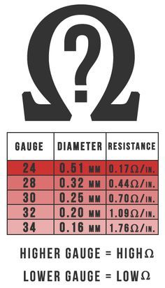 Kanthal wire beginners guide what is kanthal wire pinterest kanthal wire gauge size diameter and resistance chart httpsslimvapepenkanthal wire beginners guide greentooth Choice Image