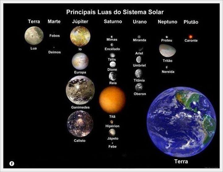 Las Lunas Del Sistema Solar Sistema Solar Luas De Jupiter Planetas