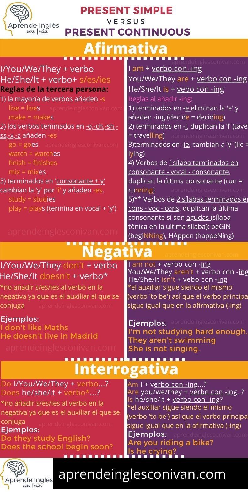 Present Simple Vs Present Continuous Infografía Presente Simple En Ingles Como Aprender Ingles Basico Phrasal Verbs En Ingles