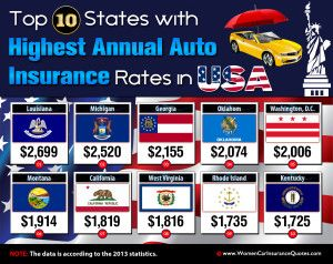 Usa Auto Insurance >> Here S Top 10 Most Expensive States For Auto Insurance In