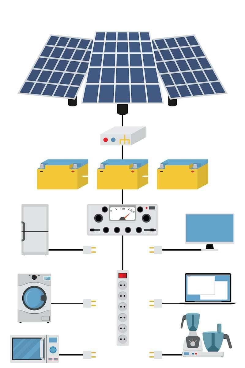 Como Acertar Con El Tamano De Las Baterias De Tu Sistema Solar Domestico Sistema De Energia Solar Proyectos De Energia Solar Sistema De Paneles Solares