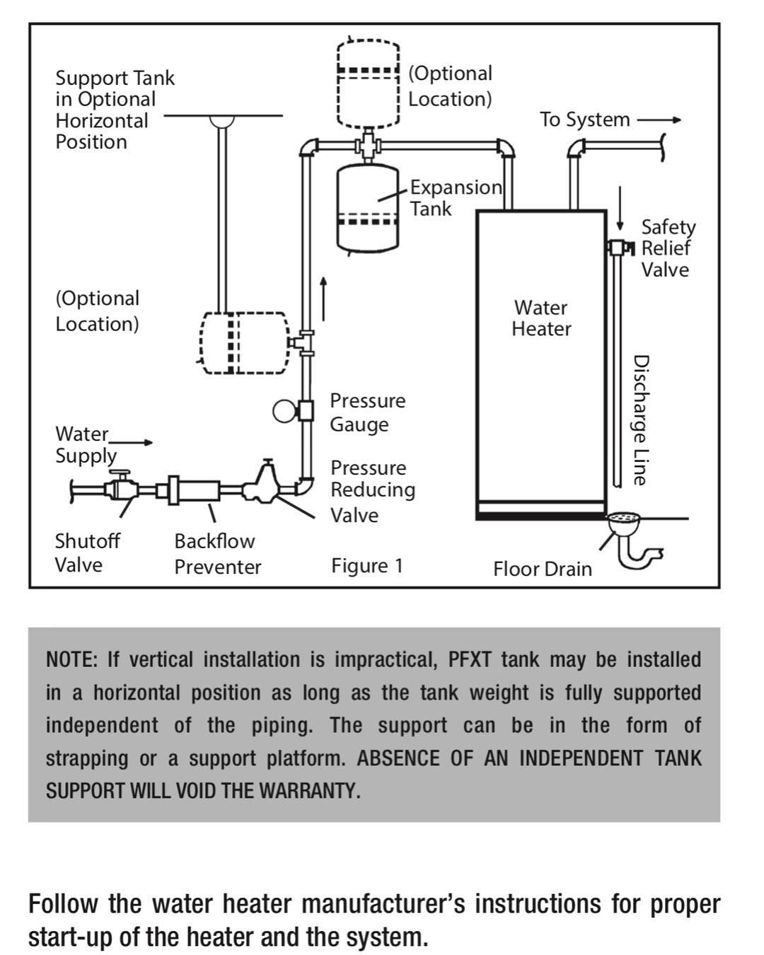 Georgetheplumber Proflo Thermo Expansion Tank Can Be Mounted Any Direction This Will Be My Preferred Tank From Now On Pl Supply Lines The Expanse Relief Valve