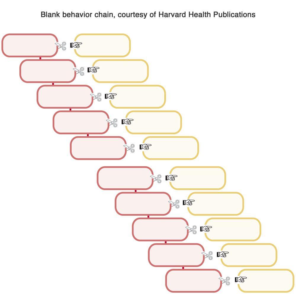 Behavior Chain Pinned By Melissa K Nicholson Lmsw Http Www Adoptioncounselinggr Com Dbt Mindfulness Behavioral Analysis Dbt