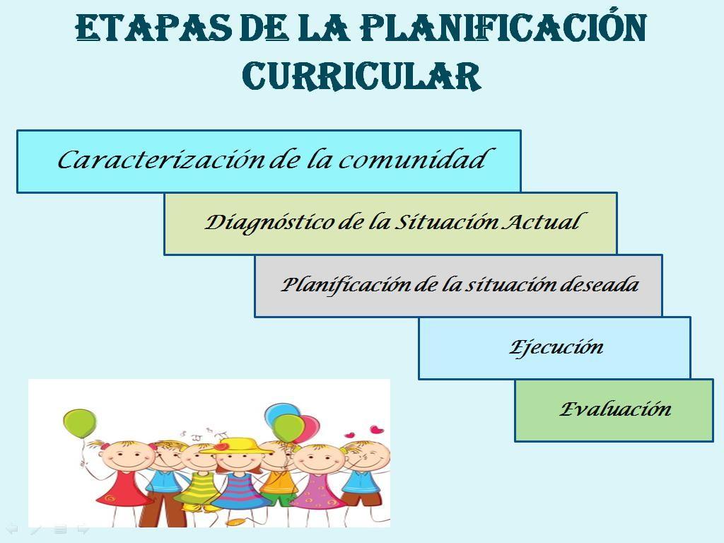 planeamiento curricular - Buscar con Google   Planeamiento del ...
