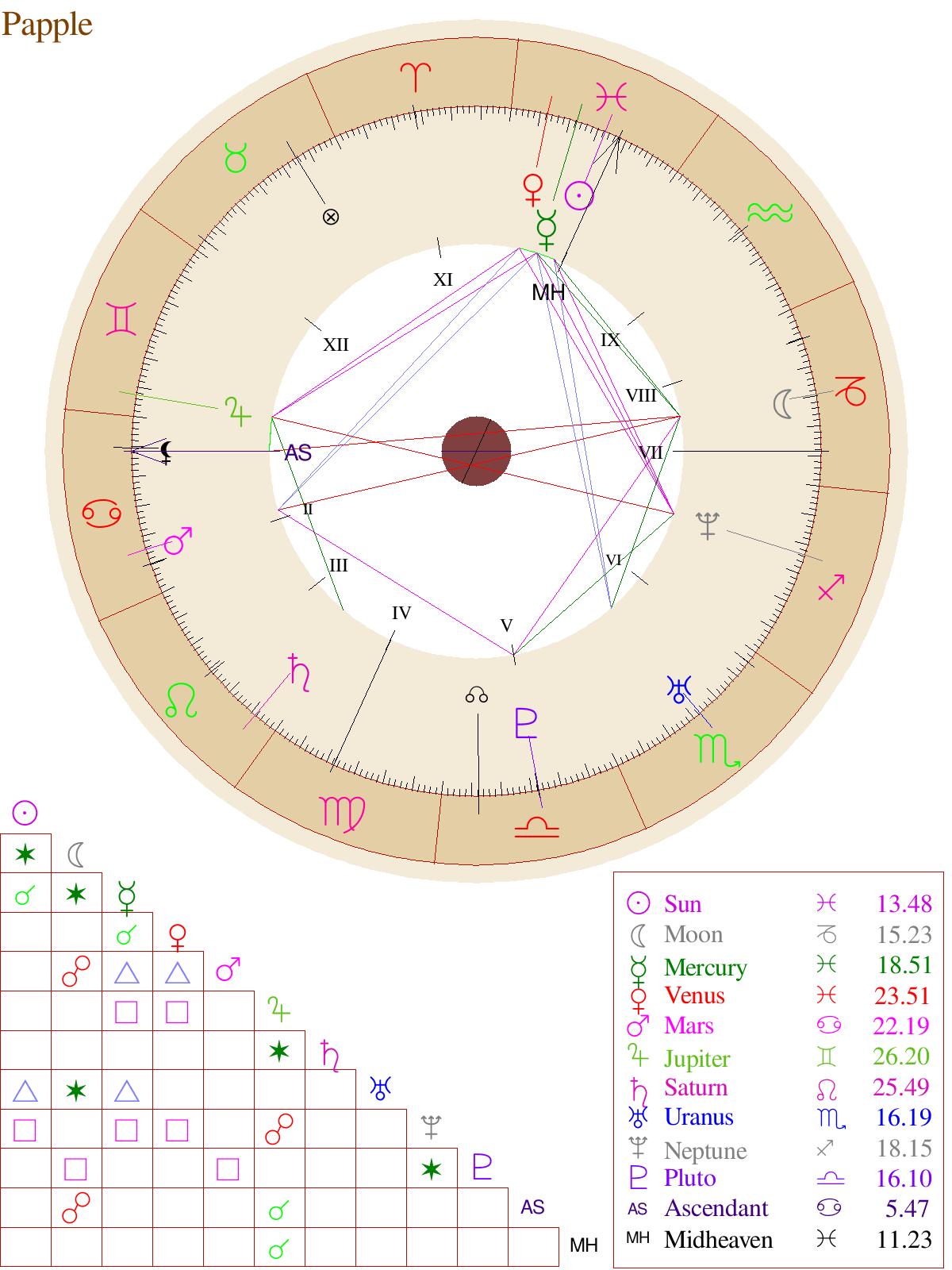 graphic.php 20×20   Neptune, Uranus, Free astrology birth chart