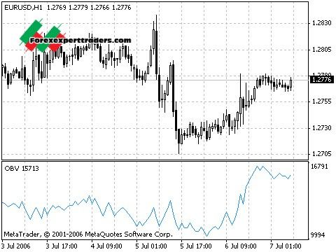 How to determine volume in forex