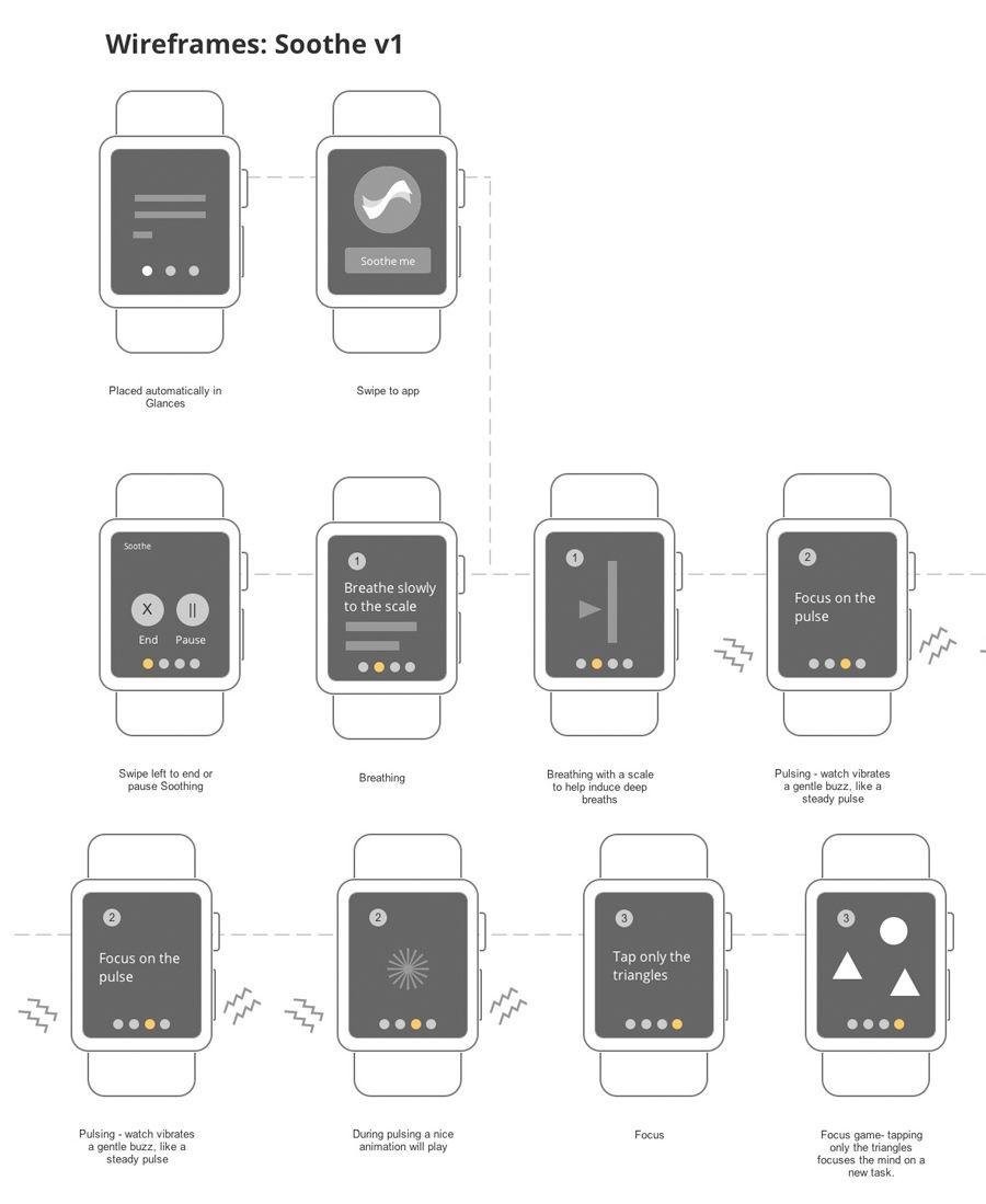 Soothe Apple Watch health app Apple watch, Apple watch
