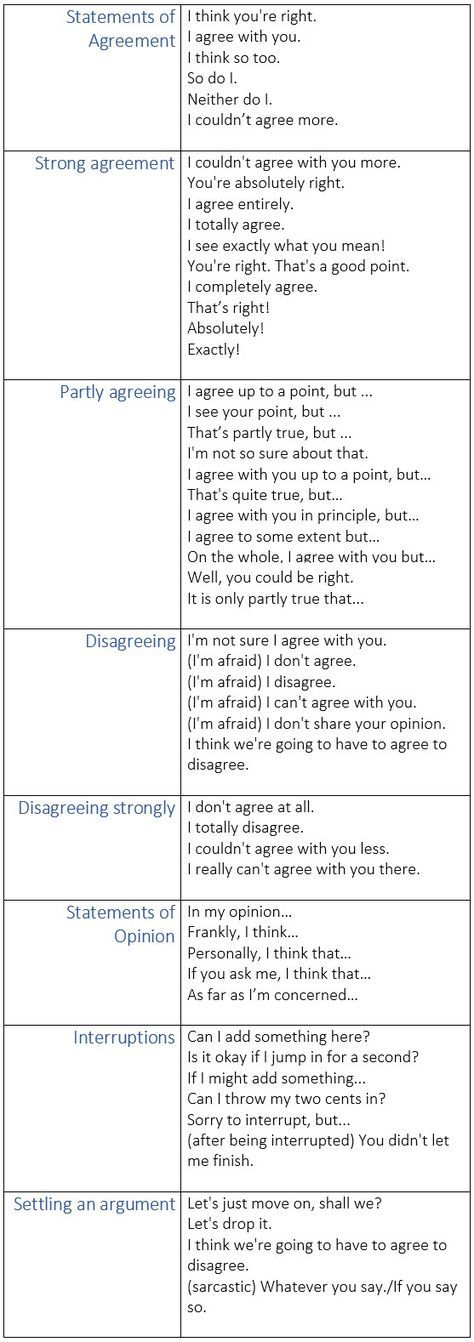 Expressions for Agreeing and Disagreeing in English - learn English