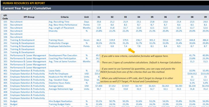 Employee Kpi Template In Excel Hr Kpi Dashboard Kpi Dashboard Kpi Human Resources